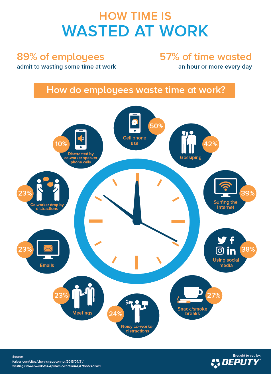 Deputy-How Time is Wasted at Work infographic
