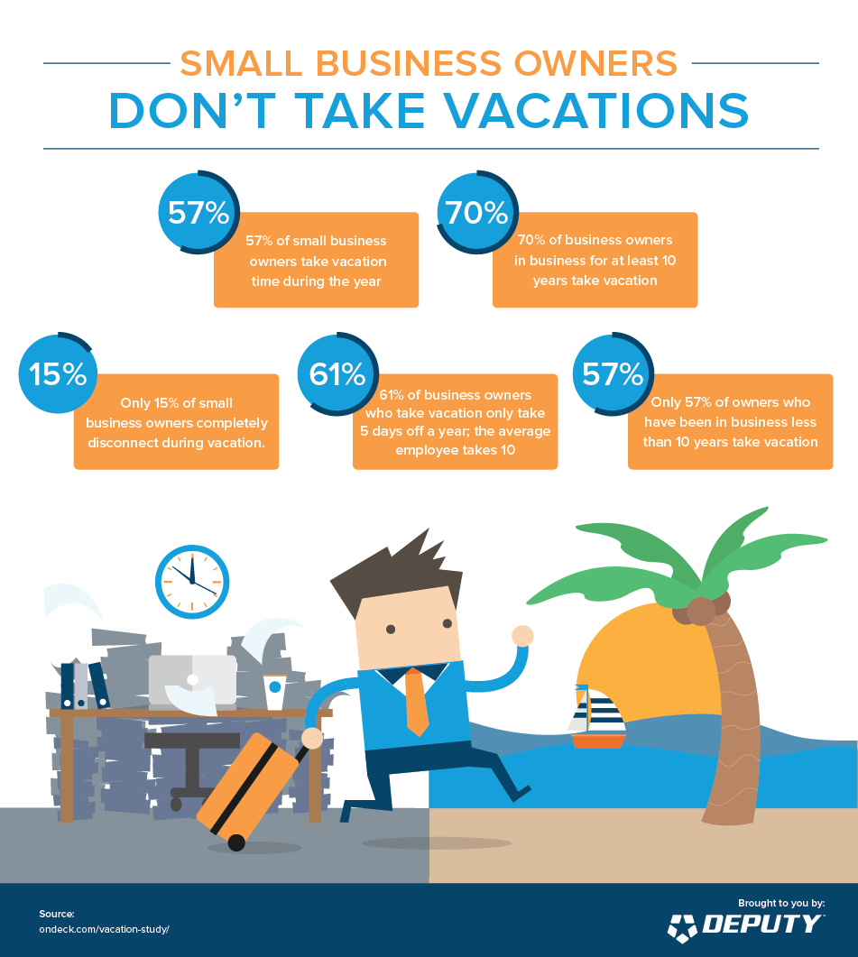 Deputy-Small Business Owners Don't Take Vacations infographic