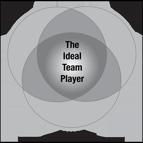 best team player-traits chart
