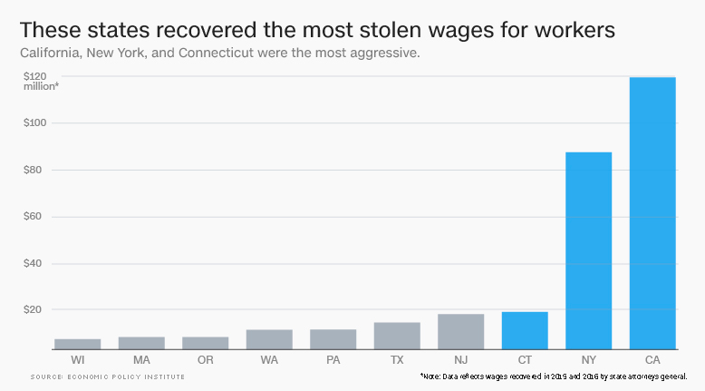 Wage Theft Prevention Act-chart