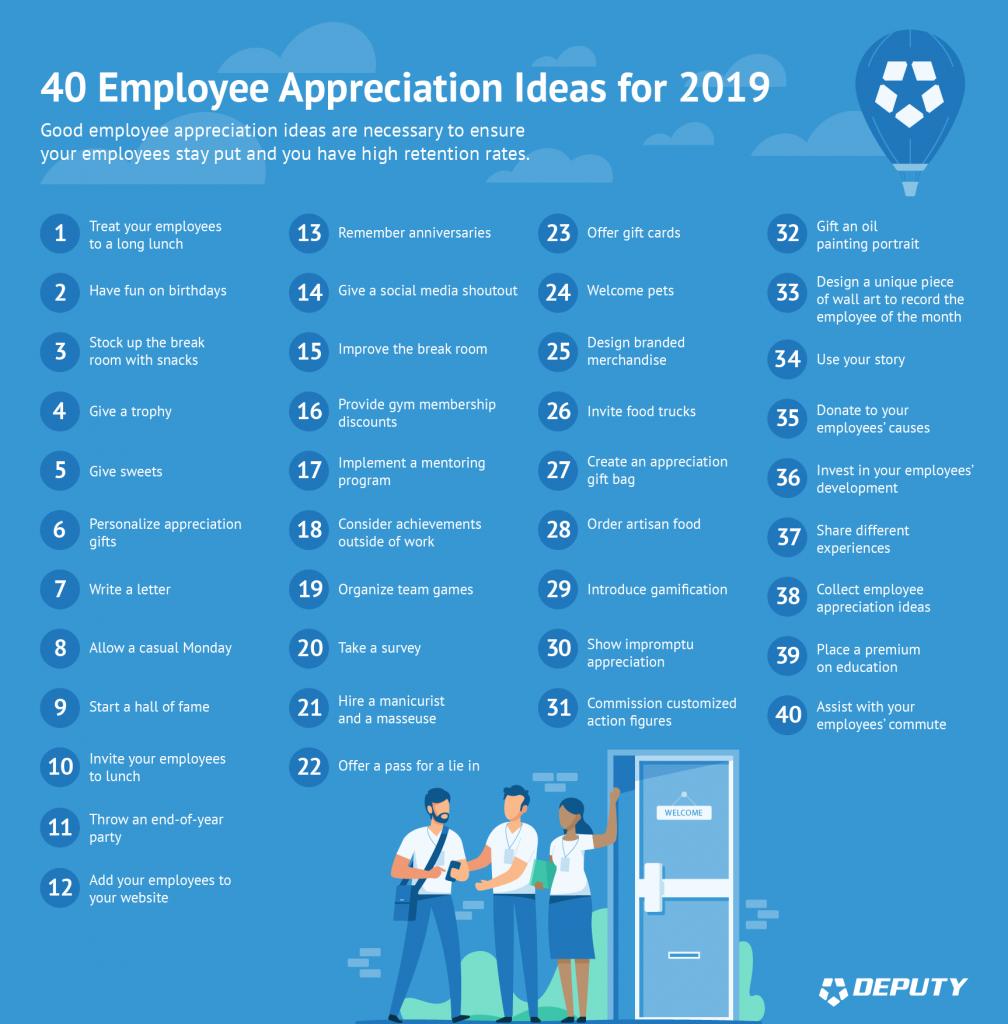 Deputy-40 Employee Appreciation Ideas for 2019